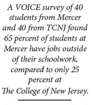 Mercer students work more than peers at four-year colleges