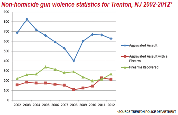 ceasefire data for Trenton