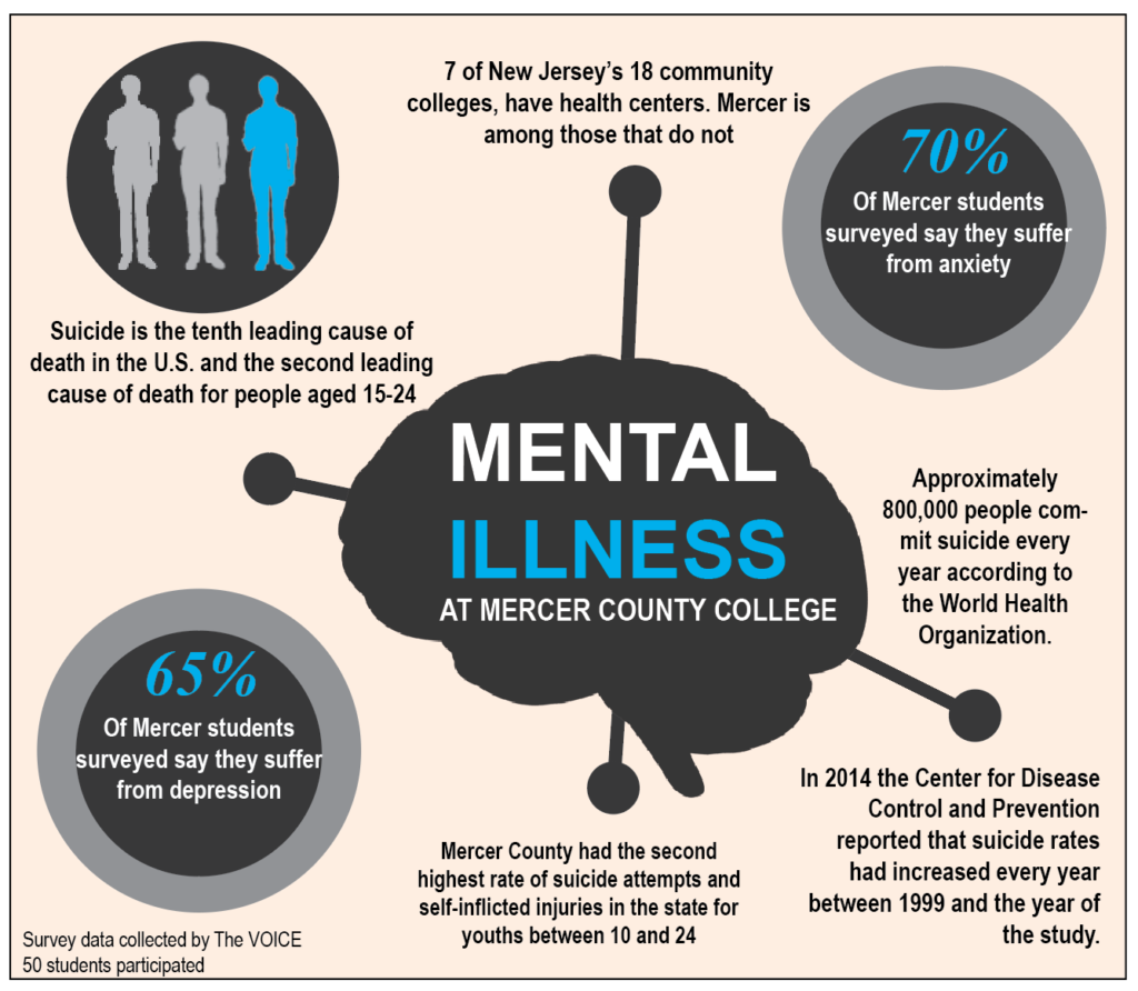 Students face mental health crisis…mostly alone - The ...